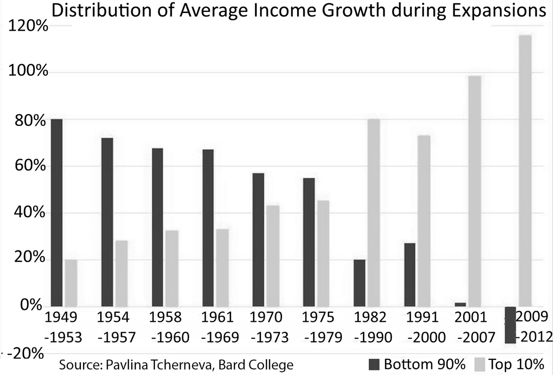 Distribution of average income growth during expansions. Picture